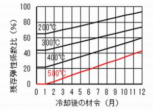 弾性係数の回復