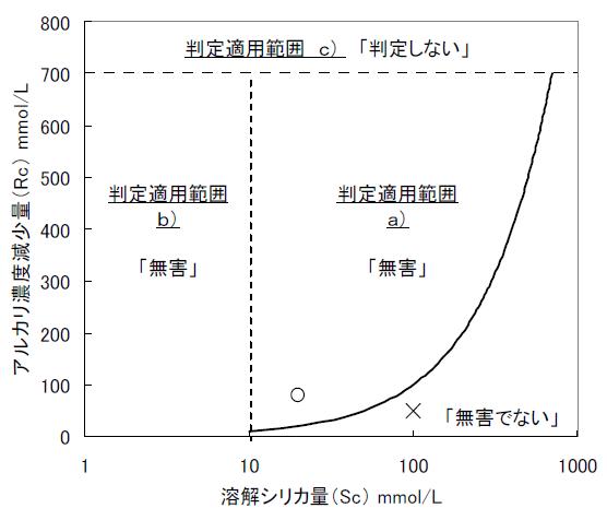 化学法判定図